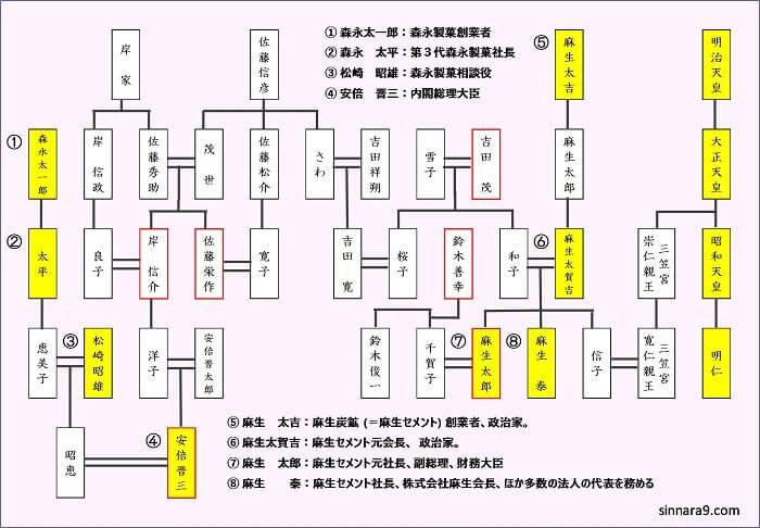 麻生太郎 家系図 安倍晋三